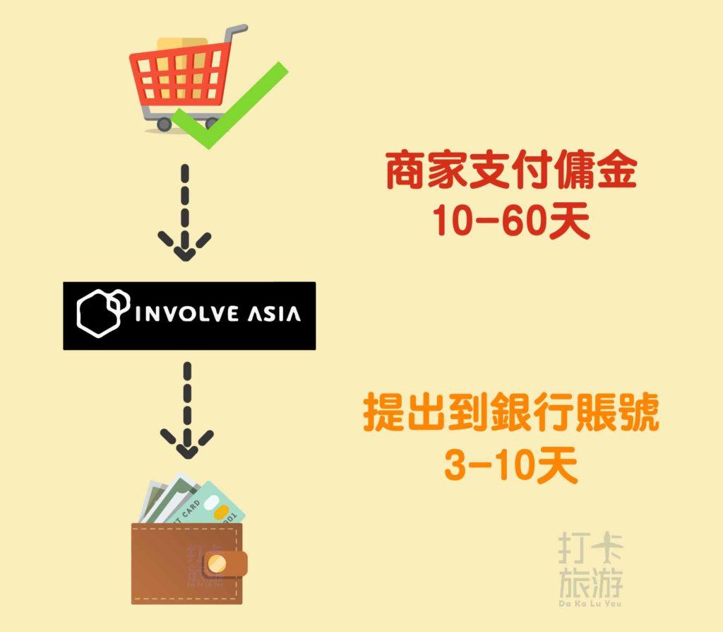 Involve asia affiliate