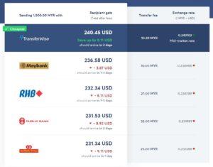 Transferwise vs Malaysia bank